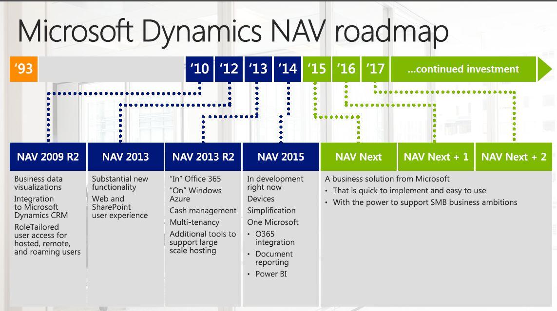 Microsoft Dynamics Nav Roadmaps A Look Back